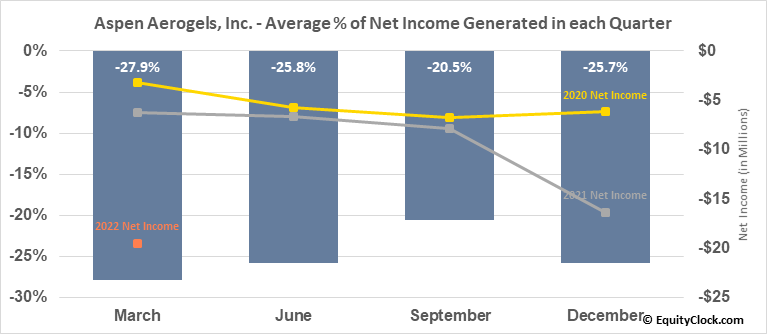 Aspen Aerogels, Inc. (NYSE:ASPN) Net Income Seasonality