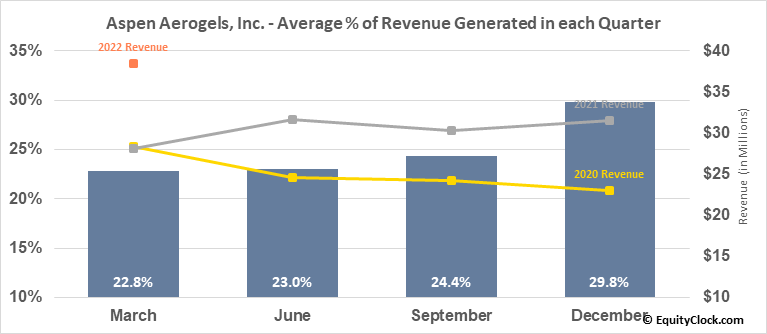 Aspen Aerogels, Inc. (NYSE:ASPN) Revenue Seasonality
