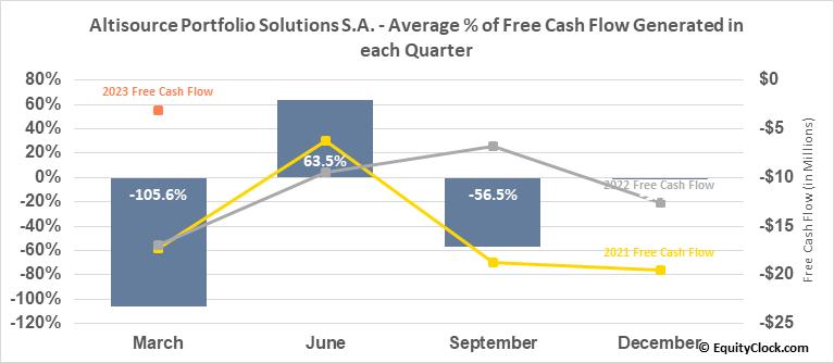 Altisource Portfolio Solutions S.A. (NASD:ASPS) Free Cash Flow Seasonality
