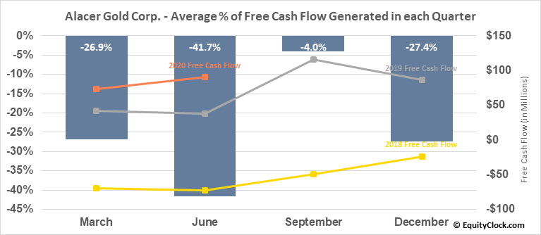 Alacer Gold Corp. (TSE:ASR.TO) Free Cash Flow Seasonality