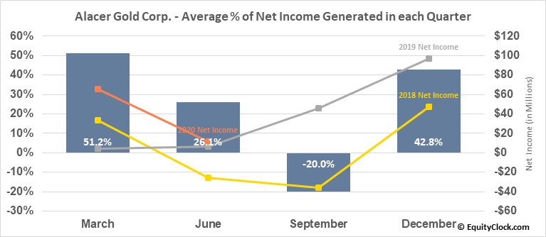 Alacer Gold Corp. (TSE:ASR.TO) Net Income Seasonality
