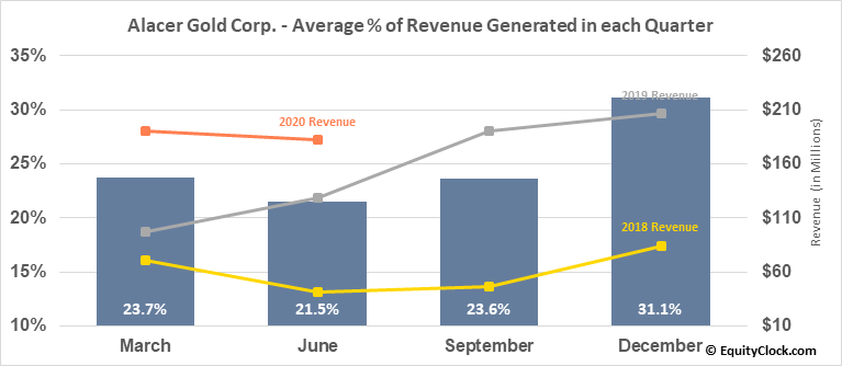Alacer Gold Corp. (TSE:ASR.TO) Revenue Seasonality