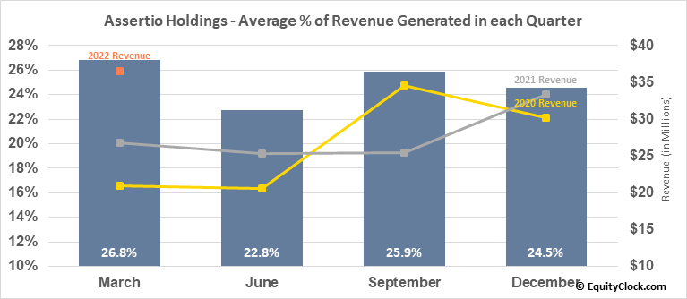 Assertio Therapeutics Inc. (NASD:ASRT) Revenue Seasonality