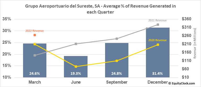 Grupo Aeroportuario del Sureste, SA (NYSE:ASR) Revenue Seasonality