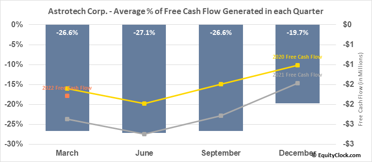 Astrotech Corp. (NASD:ASTC) Free Cash Flow Seasonality