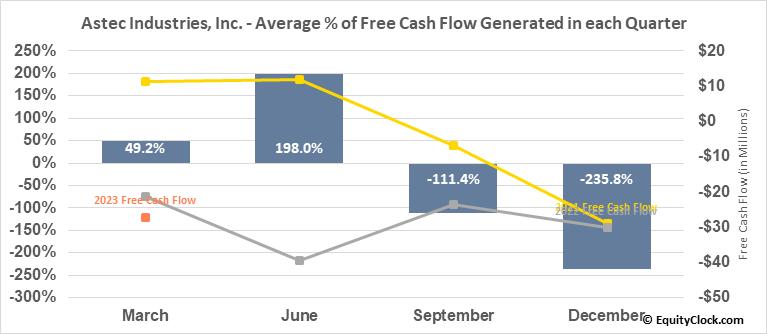 Astec Industries, Inc. (NASD:ASTE) Free Cash Flow Seasonality