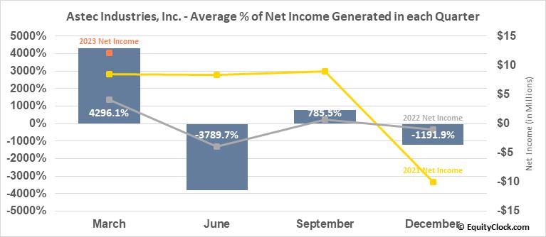 Astec Industries, Inc. (NASD:ASTE) Net Income Seasonality