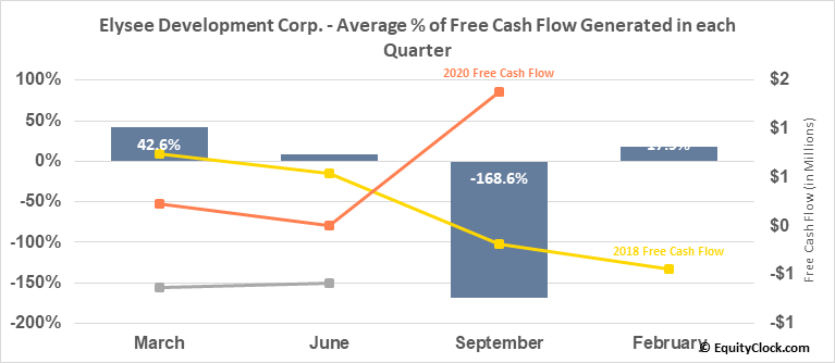 Elysee Development Corp. (OTCMKT:ASXSF) Free Cash Flow Seasonality