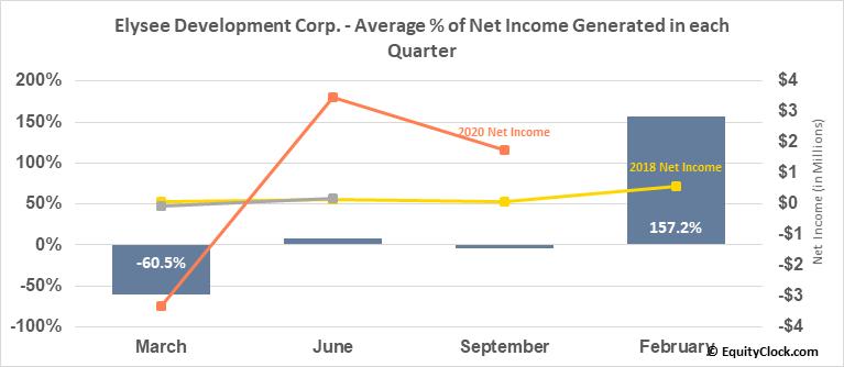 Elysee Development Corp. (OTCMKT:ASXSF) Net Income Seasonality