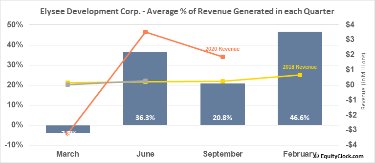 Elysee Development Corp. (OTCMKT:ASXSF) Revenue Seasonality