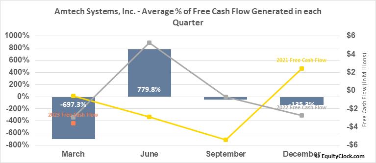 Amtech Systems, Inc. (NASD:ASYS) Free Cash Flow Seasonality