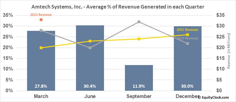 Amtech Systems, Inc. (NASD:ASYS) Revenue Seasonality