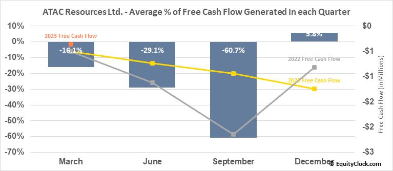 ATAC Resources Ltd. (OTCMKT:ATADF) Free Cash Flow Seasonality