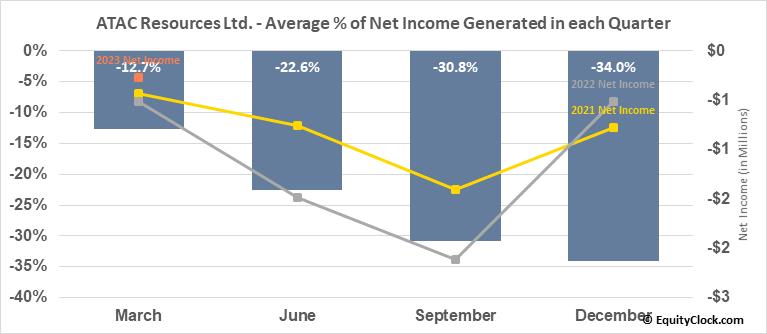 ATAC Resources Ltd. (OTCMKT:ATADF) Net Income Seasonality