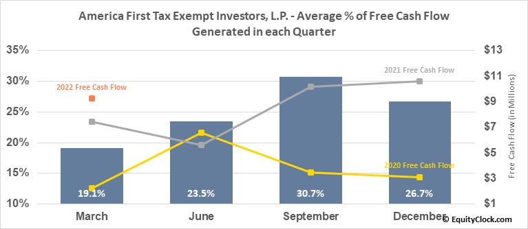 America First Tax Exempt Investors, L.P. (NASD:ATAX) Free Cash Flow Seasonality