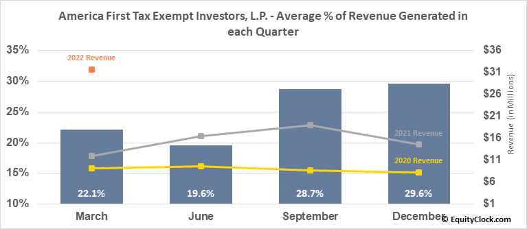 America First Tax Exempt Investors, L.P. (NASD:ATAX) Revenue Seasonality