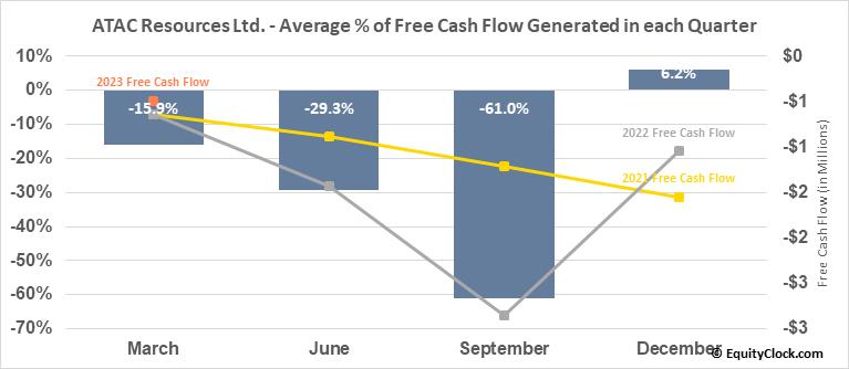 ATAC Resources Ltd. (TSXV:ATC.V) Free Cash Flow Seasonality