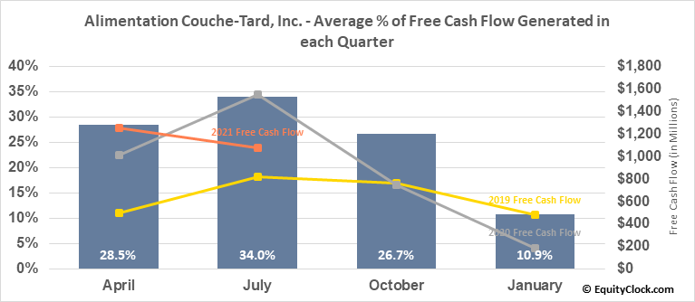 Alimentation Couche-Tard, Inc. (TSE:ATD/A.TO) Free Cash Flow Seasonality