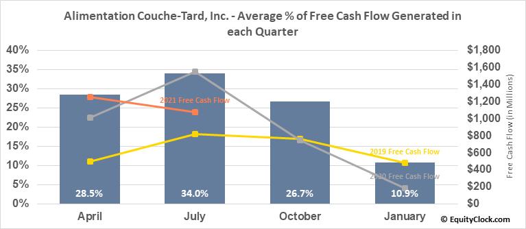 Alimentation Couche-Tard, Inc. (TSE:ATD/B.TO) Free Cash Flow Seasonality