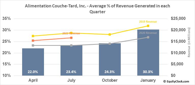 Alimentation Couche-Tard, Inc. (TSE:ATD/B.TO) Revenue Seasonality