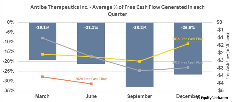 Antibe Therapeutics Inc. (TSXV:ATE.V) Free Cash Flow Seasonality