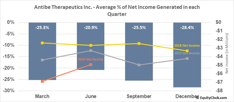 Antibe Therapeutics Inc. (TSXV:ATE.V) Net Income Seasonality