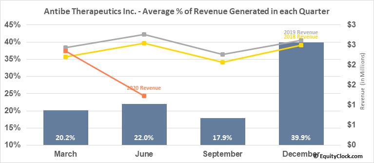 Antibe Therapeutics Inc. (TSXV:ATE.V) Revenue Seasonality
