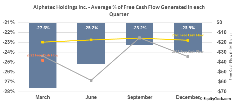 Alphatec Holdings Inc. (NASD:ATEC) Free Cash Flow Seasonality