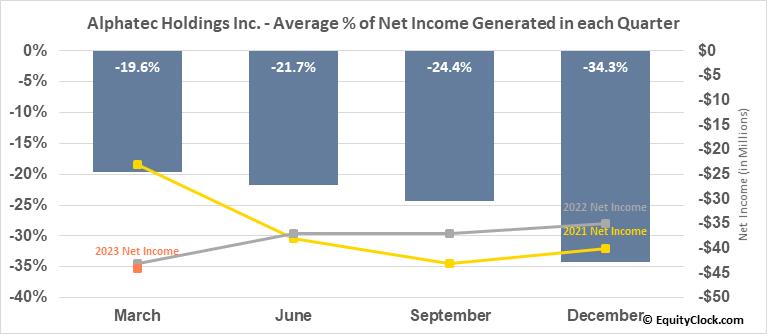 Alphatec Holdings Inc. (NASD:ATEC) Net Income Seasonality
