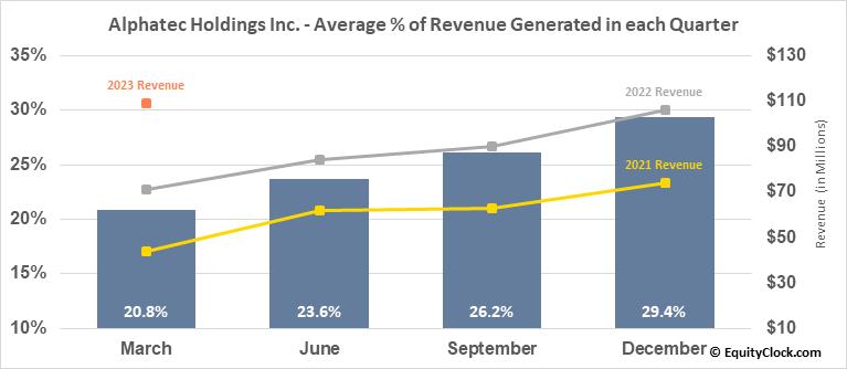 Alphatec Holdings Inc. (NASD:ATEC) Revenue Seasonality