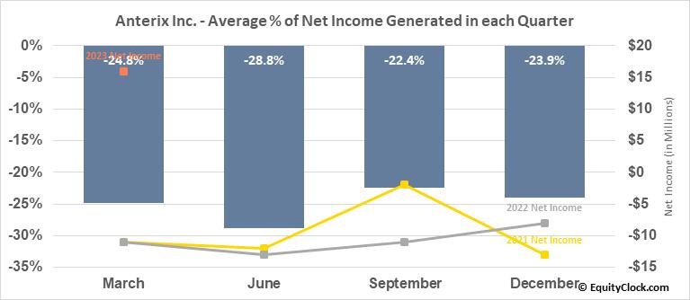 Anterix Inc. (NASD:ATEX) Net Income Seasonality
