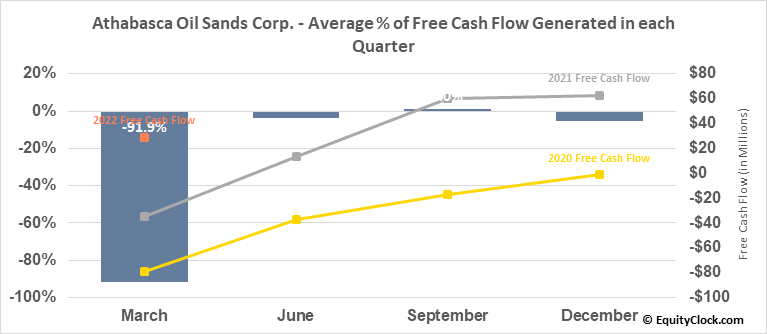 Athabasca Oil Sands Corp. (TSE:ATH.TO) Free Cash Flow Seasonality