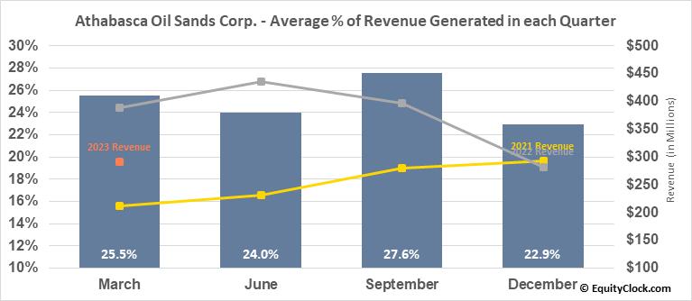 Athabasca Oil Sands Corp. (TSE:ATH.TO) Revenue Seasonality