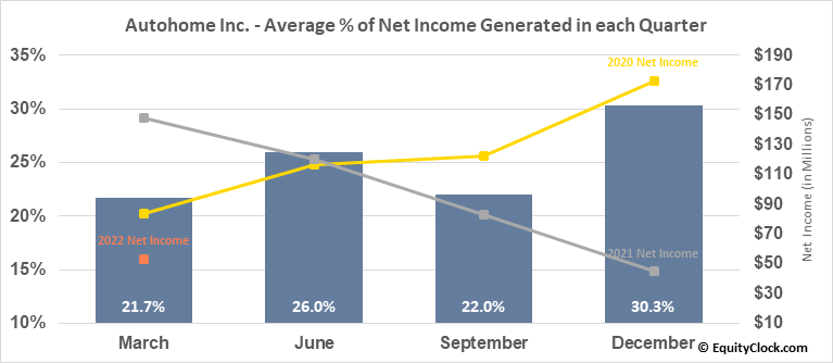 Autohome Inc. (NYSE:ATHM) Net Income Seasonality