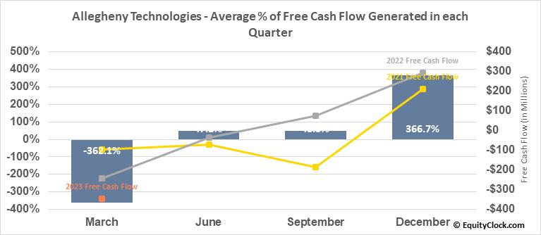 Allegheny Technologies (NYSE:ATI) Free Cash Flow Seasonality