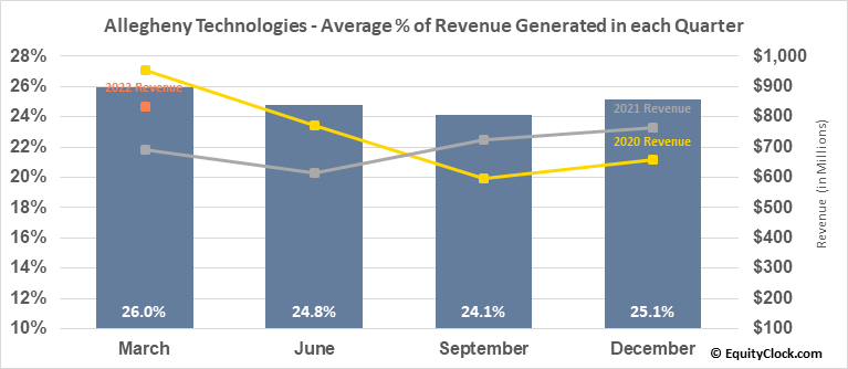 Allegheny Technologies (NYSE:ATI) Revenue Seasonality