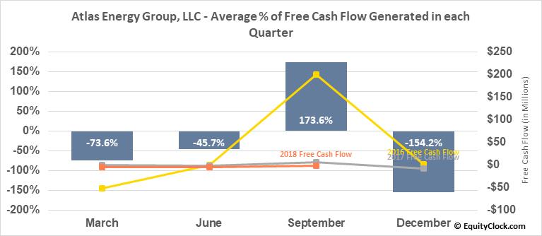 Atlas Energy Group, LLC (OTCMKT:ATLS) Free Cash Flow Seasonality