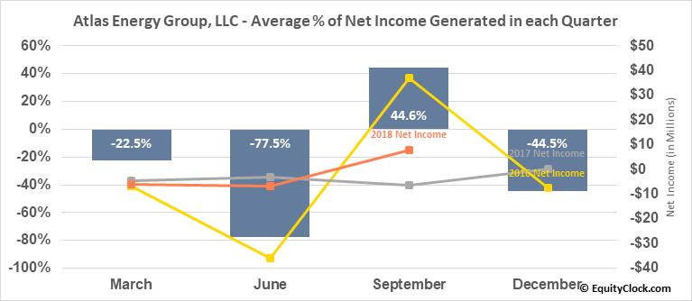 Atlas Energy Group, LLC (OTCMKT:ATLS) Net Income Seasonality