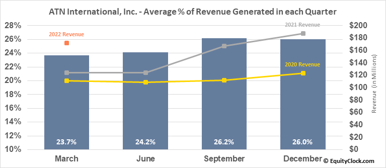 ATN International, Inc. (NASD:ATNI) Revenue Seasonality