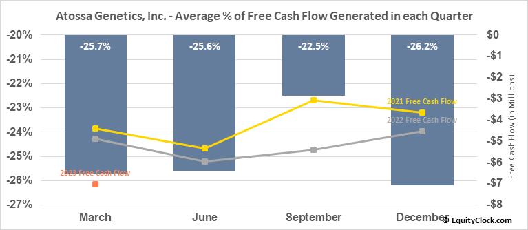 Atossa Genetics, Inc. (NASD:ATOS) Free Cash Flow Seasonality