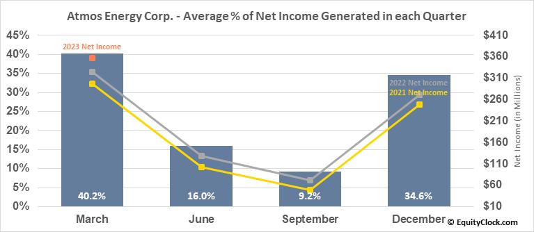 Atmos Energy Corp. (NYSE:ATO) Net Income Seasonality