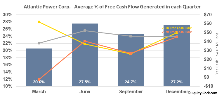 Atlantic Power Corp. (TSE:ATP.TO) Free Cash Flow Seasonality