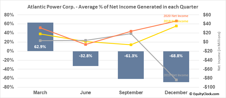Atlantic Power Corp. (TSE:ATP.TO) Net Income Seasonality