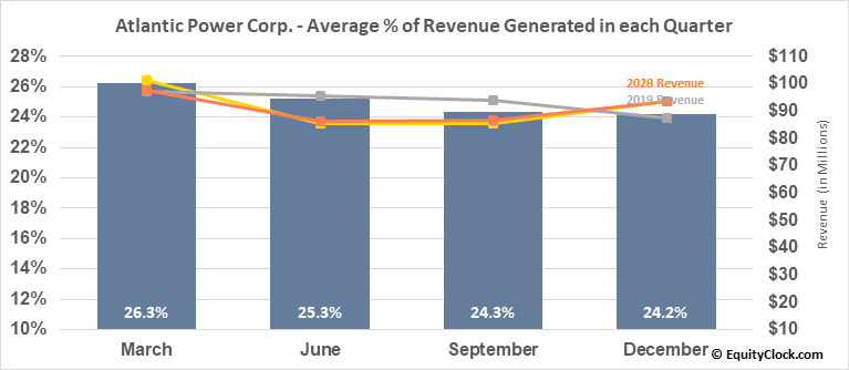 Atlantic Power Corp. (TSE:ATP.TO) Revenue Seasonality