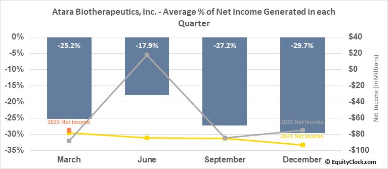 Atara Biotherapeutics, Inc. (NASD:ATRA) Net Income Seasonality