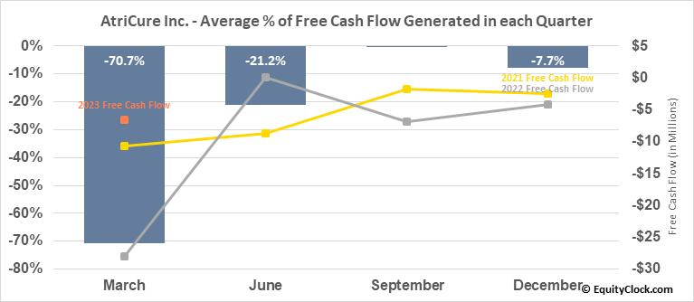 AtriCure Inc. (NASD:ATRC) Free Cash Flow Seasonality