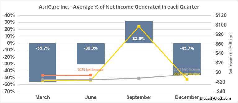 AtriCure Inc. (NASD:ATRC) Net Income Seasonality