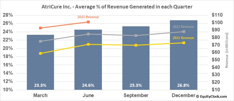 AtriCure Inc. (NASD:ATRC) Revenue Seasonality
