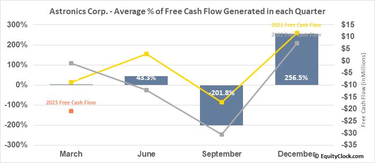 Astronics Corp. (NASD:ATRO) Free Cash Flow Seasonality