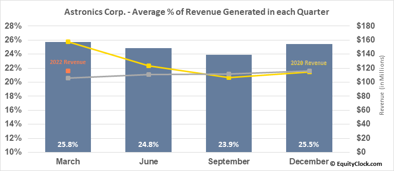 Astronics Corp. (NASD:ATRO) Revenue Seasonality